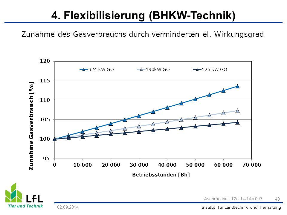 Institut für Landtechnik und Tierhaltung Aschmannr ILT2a 14-1Av 003 40 Zunahme des Gasverbrauchs durch verminderten el. Wirkungsgrad 02.09.2014 4. Fle