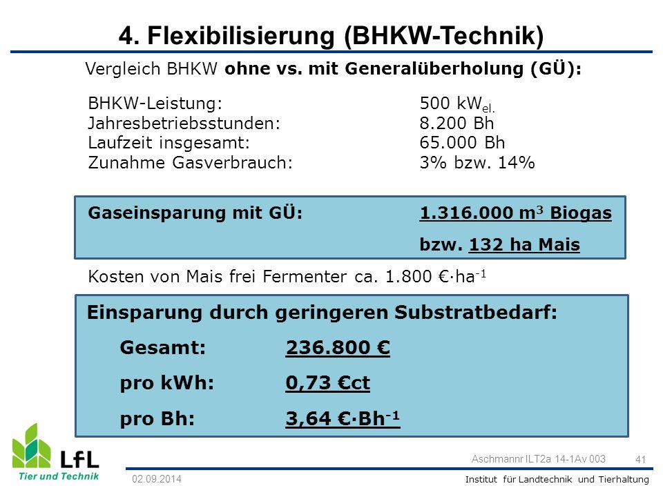 Institut für Landtechnik und Tierhaltung Vergleich BHKW ohne vs. mit Generalüberholung (GÜ): BHKW-Leistung:500 kW el. Jahresbetriebsstunden:8.200 Bh L