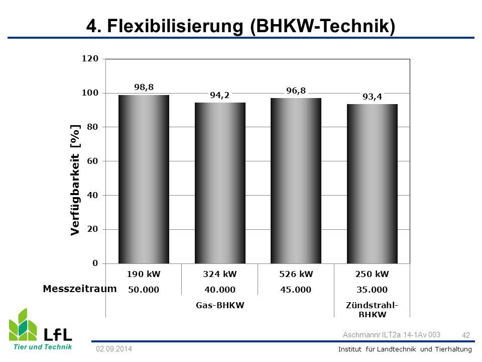Institut für Landtechnik und Tierhaltung Aschmannr ILT2a 14-1Av 003 42 Messzeitraum 02.09.2014 4. Flexibilisierung (BHKW-Technik)