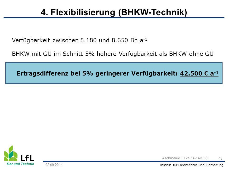 Institut für Landtechnik und Tierhaltung Verfügbarkeit zwischen 8.180 und 8.650 Bh a -1 BHKW mit GÜ im Schnitt 5% höhere Verfügbarkeit als BHKW ohne G