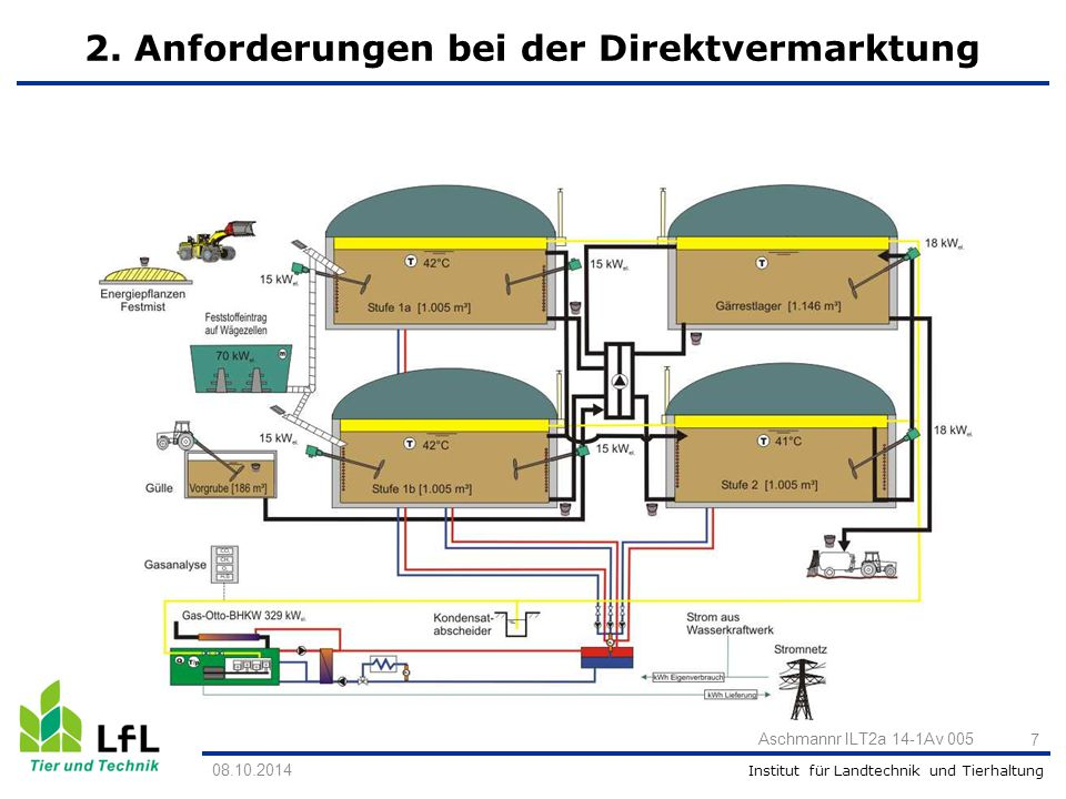 Institut für Landtechnik und Tierhaltung 2. Anforderungen bei der Direktvermarktung 08.10.2014 Aschmannr ILT2a 14-1Av 005 7