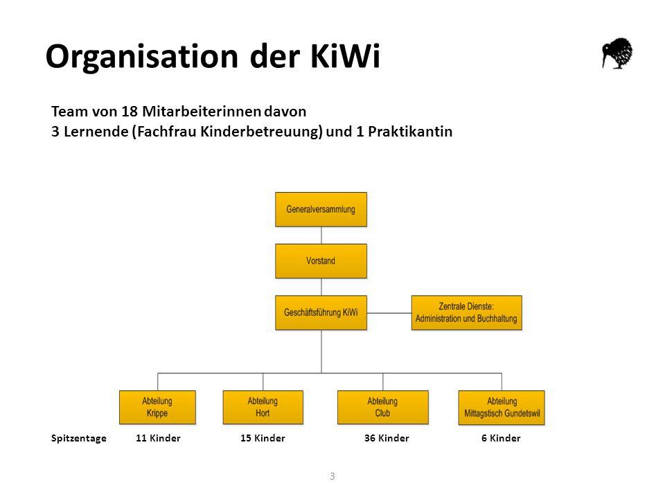 3 Organisation der KiWi Team von 18 Mitarbeiterinnen davon 3 Lernende (Fachfrau Kinderbetreuung) und 1 Praktikantin Spitzentage11 Kinder15 Kinder36 Kinder 6 Kinder