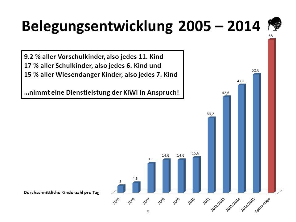 5 Belegungsentwicklung 2005 – 2014 Durchschnittliche Kinderzahl pro Tag 9.2 % aller Vorschulkinder, also jedes 11.