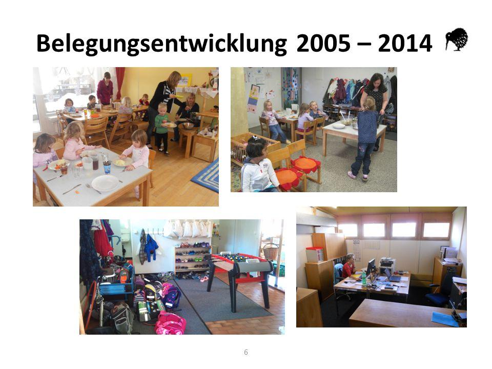 6 Belegungsentwicklung 2005 – 2014