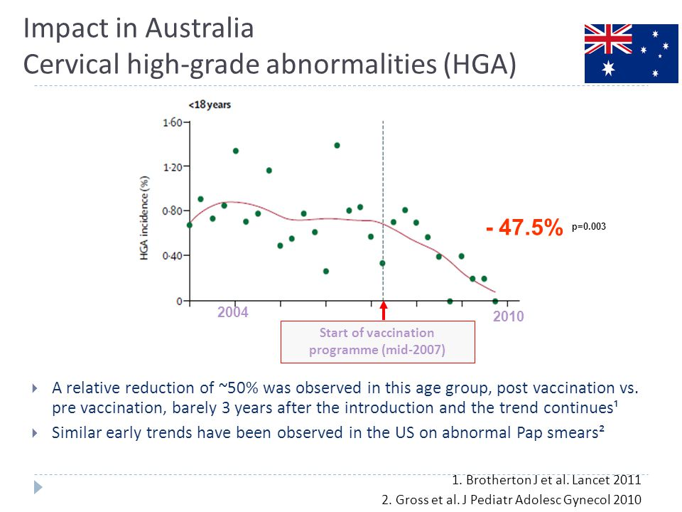 14 Impact in Australia Cervical high-grade abnormalities (HGA)  A relative reduction of ~50% was observed in this age group, post vaccination vs. pre