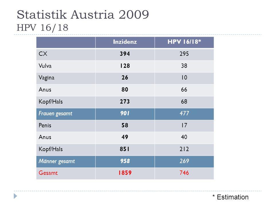 Statistik Austria 2009 HPV 16/18 InzidenzHPV 16/18* CX394295 Vulva12838 Vagina2610 Anus8066 Kopf/Hals27368 Frauen gesamt901477 Penis5817 Anus4940 Kopf