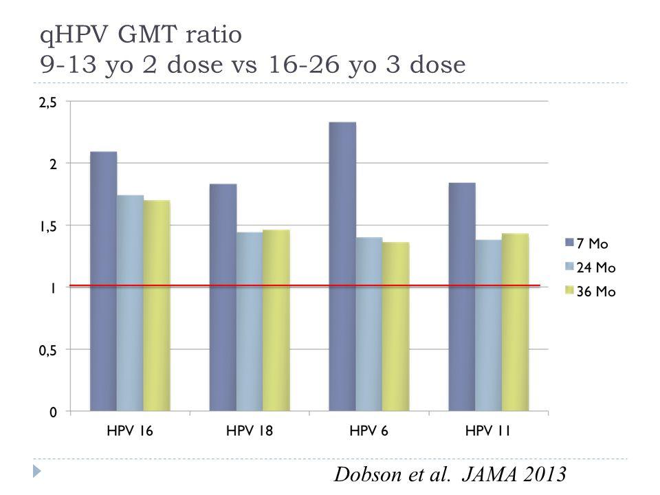 qHPV GMT ratio 9-13 yo 2 dose vs 16-26 yo 3 dose Dobson et al. JAMA 2013