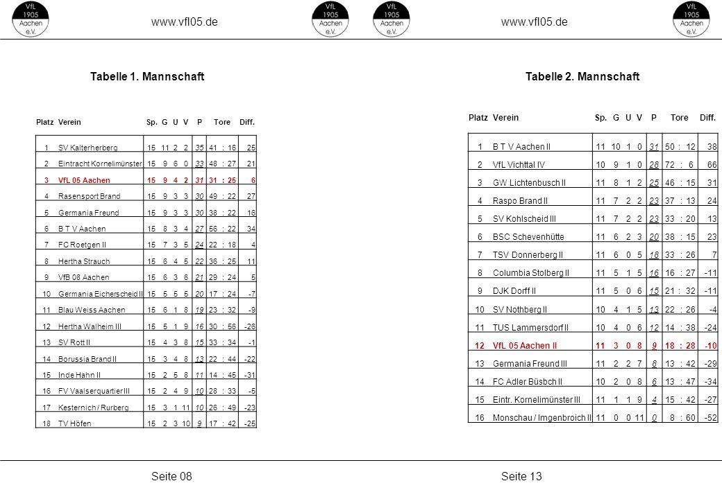 www.vfl05.de Seite 13Seite 08 Tabelle 1. MannschaftTabelle 2. Mannschaft PlatzVereinSp.GUVPToreDiff. 1SV Kalterherberg1511223541 :1625 2Eintracht Korn