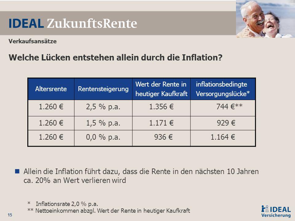 15 Verkaufsansätze Welche Lücken entstehen allein durch die Inflation? Allein die Inflation führt dazu, dass die Rente in den nächsten 10 Jahren ca. 2