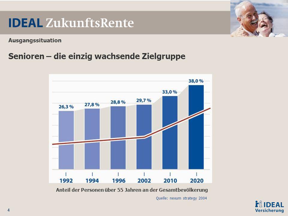4 Senioren – die einzig wachsende Zielgruppe Anteil der Personen über 55 Jahren an der Gesamtbevölkerung Quelle: nexum strategy 2004 Ausgangssituation