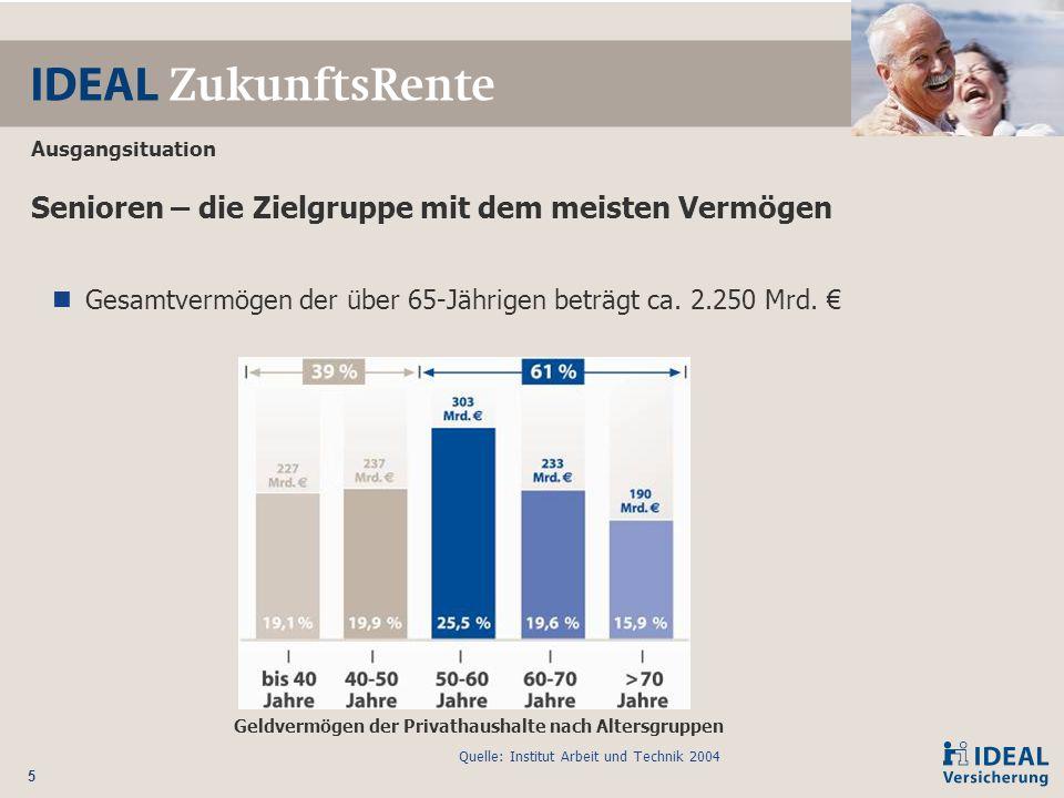 5 Senioren – die Zielgruppe mit dem meisten Vermögen Gesamtvermögen der über 65-Jährigen beträgt ca. 2.250 Mrd. € Ausgangsituation Geldvermögen der Pr