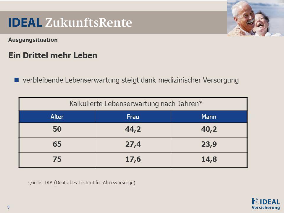 9 Ein Drittel mehr Leben verbleibende Lebenserwartung steigt dank medizinischer Versorgung Quelle: DIA (Deutsches Institut für Altersvorsorge) Kalkuli
