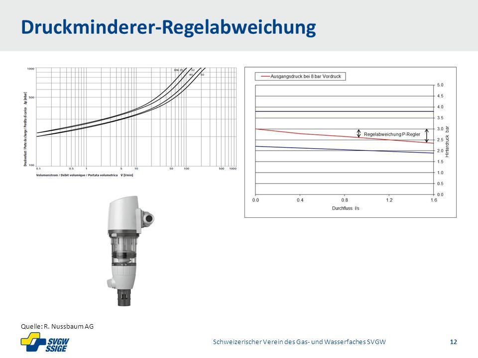 1/2Right11.60Left 11.601/2 7.60 Placeholder 6.00 6.80 Placeholder title Placeholder Top 9.20 Bottom 9.20 Center 0.80 Druckminderer-Regelabweichung Schweizerischer Verein des Gas- und Wasserfaches SVGW12 Quelle: R.