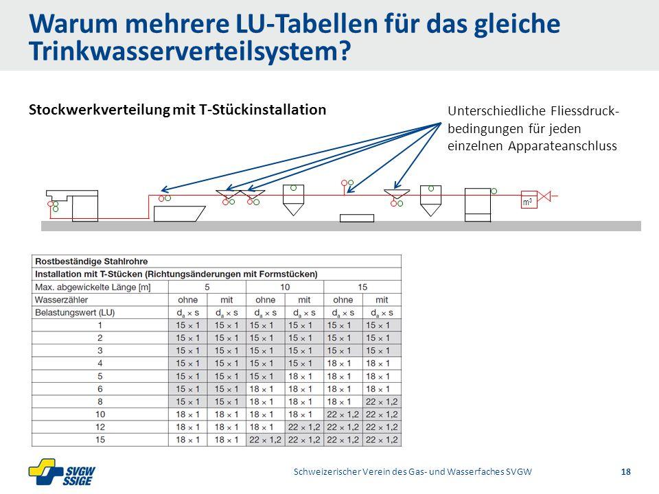 1/2Right11.60Left 11.601/2 7.60 Placeholder 6.00 6.80 Placeholder title Placeholder Top 9.20 Bottom 9.20 Center 0.80 Stockwerkverteilung mit T-Stückinstallation m3m3 Warum mehrere LU-Tabellen für das gleiche Trinkwasserverteilsystem.