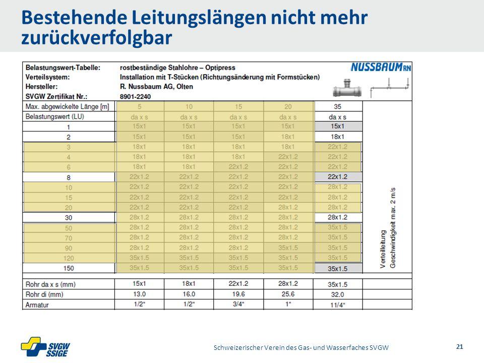 1/2Right11.60Left 11.601/2 7.60 Placeholder 6.00 6.80 Placeholder title Placeholder Top 9.20 Bottom 9.20 Center 0.80 Bestehende Leitungslängen nicht mehr zurückverfolgbar Schweizerischer Verein des Gas- und Wasserfaches SVGW 21