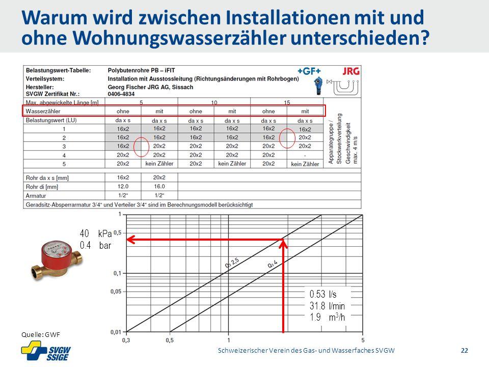 1/2Right11.60Left 11.601/2 7.60 Placeholder 6.00 6.80 Placeholder title Placeholder Top 9.20 Bottom 9.20 Center 0.80 Warum wird zwischen Installationen mit und ohne Wohnungswasserzähler unterschieden.