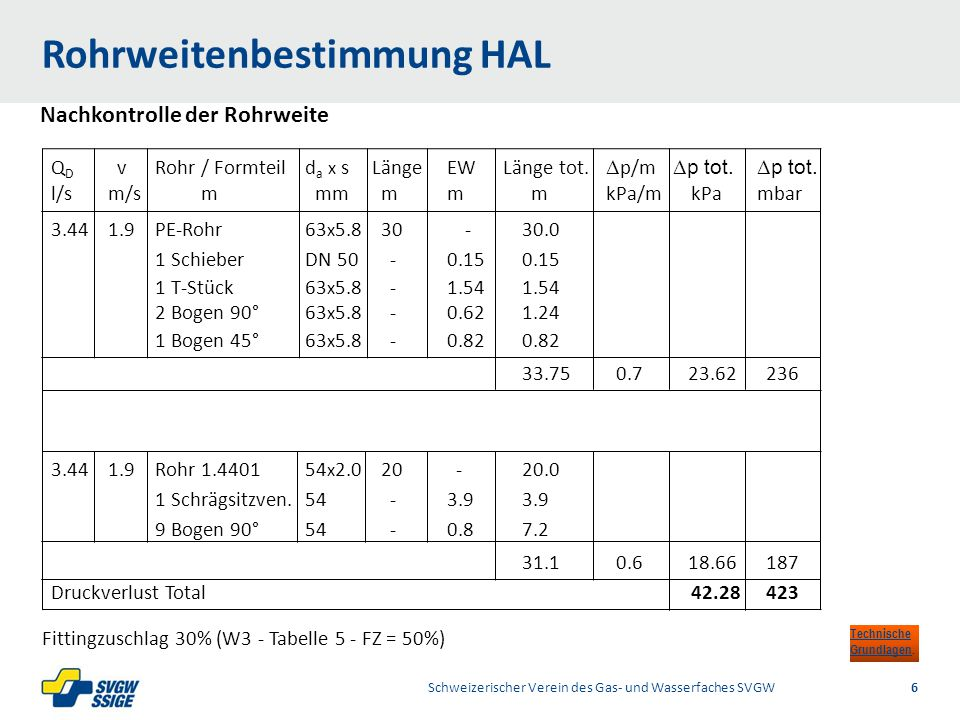 1/2Right11.60Left 11.601/2 7.60 Placeholder 6.00 6.80 Placeholder title Placeholder Top 9.20 Bottom 9.20 Center 0.80 Rohrweitenbestimmung HAL Schweizerischer Verein des Gas- und Wasserfaches SVGW6 Nachkontrolle der Rohrweite Q D vRohr / Formteild a x sLängeEWLänge tot.