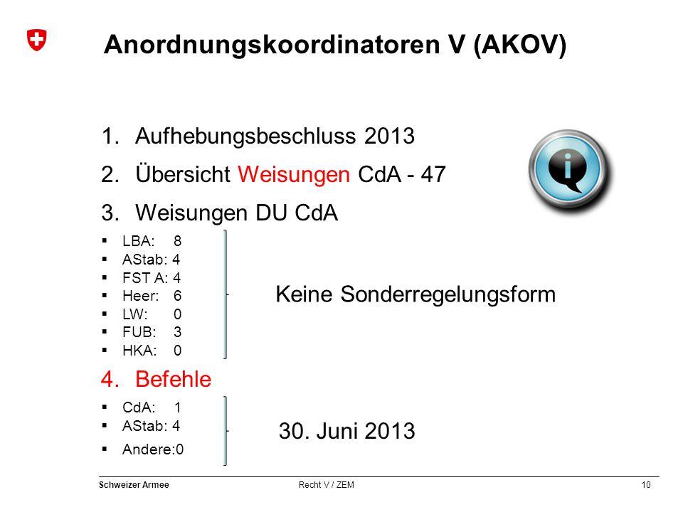 10 Schweizer Armee Recht V / ZEM Anordnungskoordinatoren V (AKOV) 1.Aufhebungsbeschluss 2013 2.Übersicht Weisungen CdA - 47 3.Weisungen DU CdA  LBA: 8  AStab: 4  FST A: 4  Heer: 6  LW: 0  FUB: 3  HKA: 0 4.Befehle  CdA: 1  AStab: 4  Andere:0 Keine Sonderregelungsform 30.
