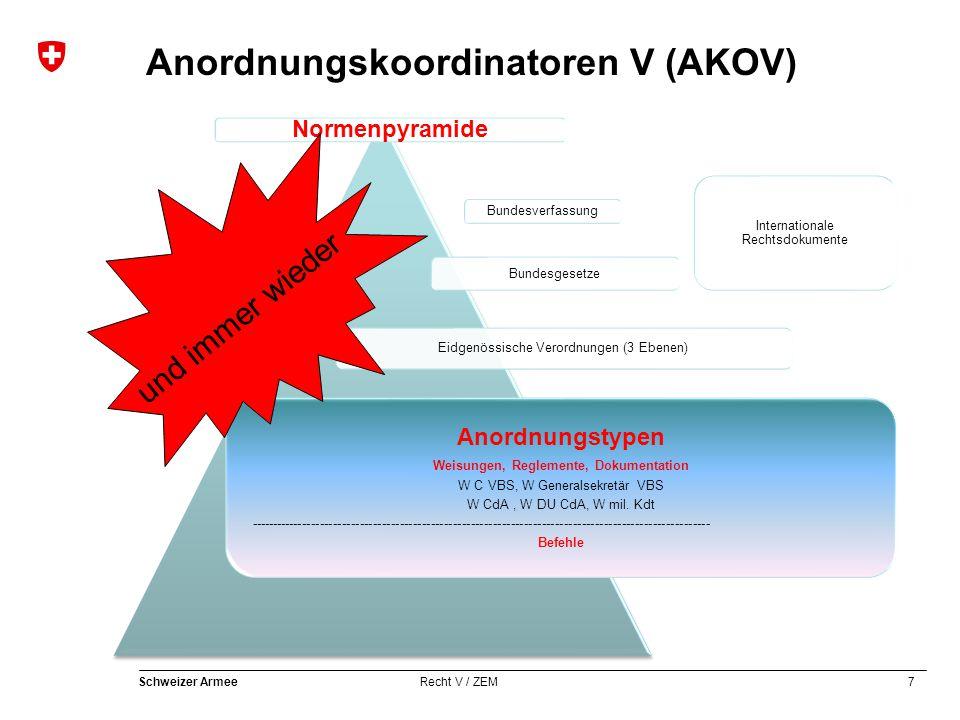 7 Schweizer Armee Recht V / ZEM Anordnungskoordinatoren V (AKOV) Bundesverfassung Bundesgesetze Eidgenössische Verordnungen (3 Ebenen) Internationale