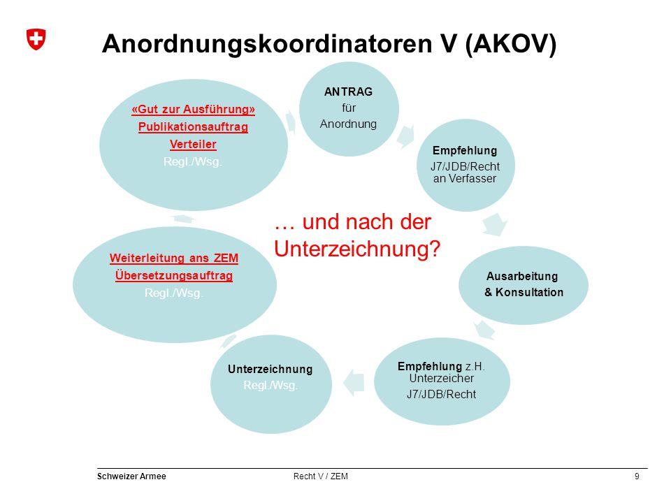 9 Schweizer Armee Recht V / ZEM Anordnungskoordinatoren V (AKOV) ANTRAG für Anordnung Empfehlung J7/JDB/Recht an Verfasser Ausarbeitung & Konsultation Empfehlung z.H.
