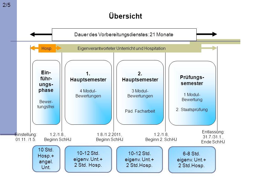 Ein- führ- ungs- phase Bewer- tungsfrei 1. Hauptsemester 4 Modul- Bewertungen Dauer des Vorbereitungsdienstes: 21 Monate Einstellung: 01.11. /1.5. 1.2