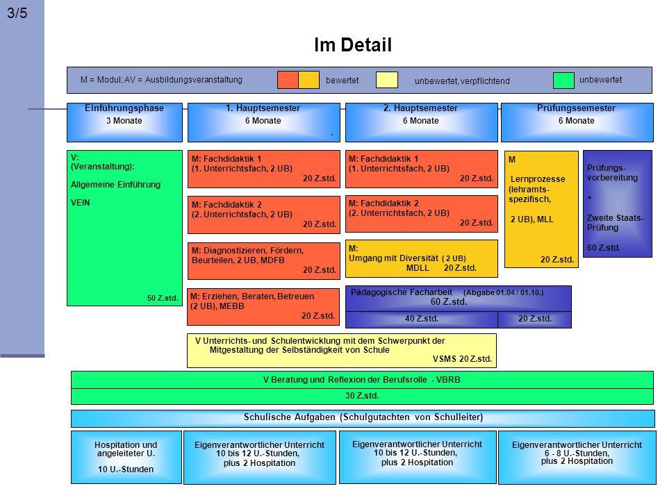 Hospitation und angeleiteter U. 10 U.-Stunden Eigenverantwortlicher Unterricht 10 bis 12 U.-Stunden, plus 2 Hospitation Eigenverantwortlicher Unterric