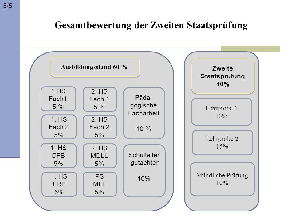 Ausbildungsstand 60 % 1.HS Fach1 5 % 2. HS Fach 1 5 % 1. HS Fach 2 5% 2. HS Fach 2 5% 1. HS DFB 5% 1. HS EBB 5% 2. HS MDLL 5% PS MLL 5% Päda- gogische