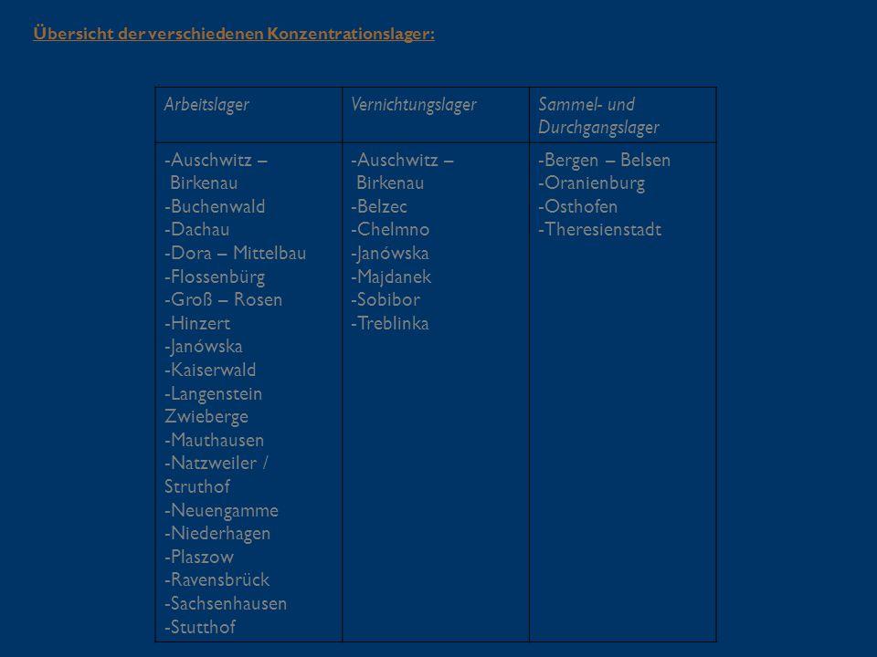 ArbeitslagerVernichtungslagerSammel- und Durchgangslager - Auschwitz – Birkenau - Buchenwald - Dachau - Dora – Mittelbau - Flossenbürg - Groß – Rosen