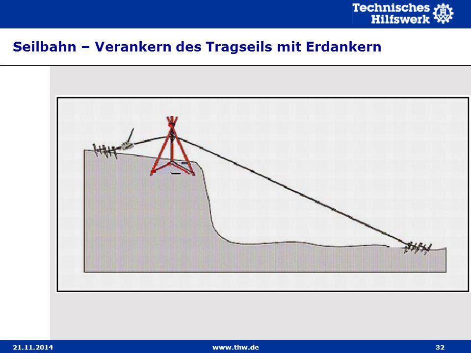 21.11.2014www.thw.de32 Seilbahn – Verankern des Tragseils mit Erdankern