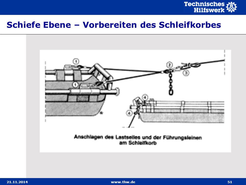 21.11.2014www.thw.de51 Schiefe Ebene – Vorbereiten des Schleifkorbes