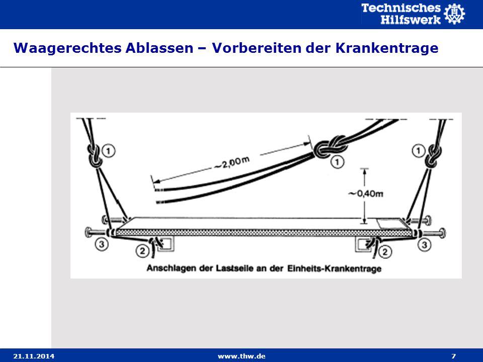 21.11.2014www.thw.de18 Lotrechtes Ablassen Beachte: Beim Herausreichen der Krankentrage aus Öffnungen ist darauf zu achten, dass dem Verletzten keine zusätz- lichen Rückenverletzungen zugefügt werden.