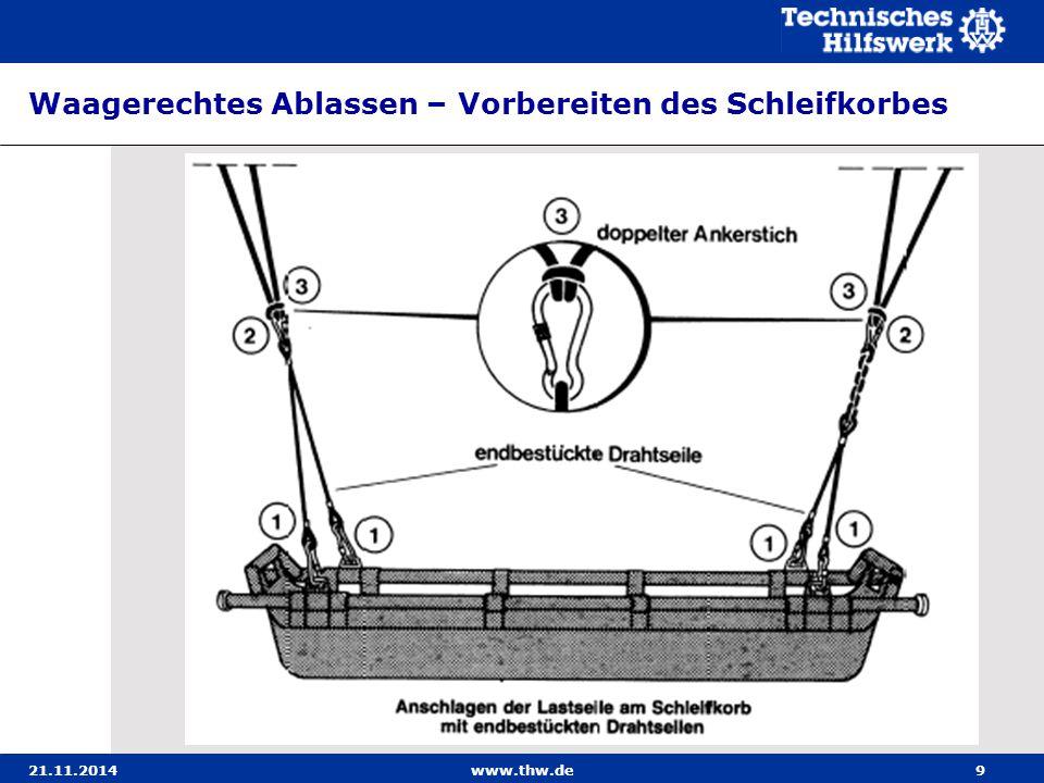 21.11.2014www.thw.de10 Waagerechtes Ablassen – Vorbereiten des Schleifkorbes