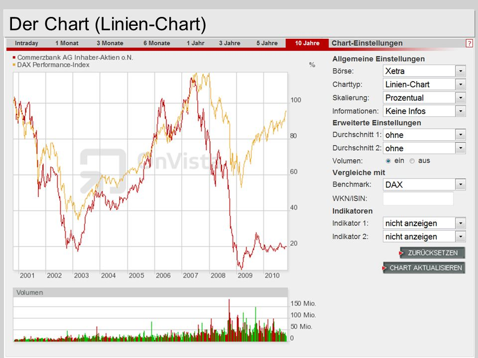 21.11.2014Aktie / Georg Boll53 Der Chart (Linien-Chart)