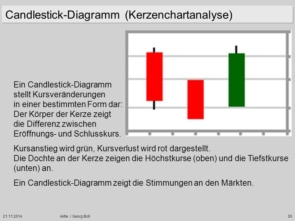 21.11.2014Aktie / Georg Boll55 Candlestick-Diagramm (Kerzenchartanalyse) Ein Candlestick-Diagramm stellt Kursveränderungen in einer bestimmten Form da