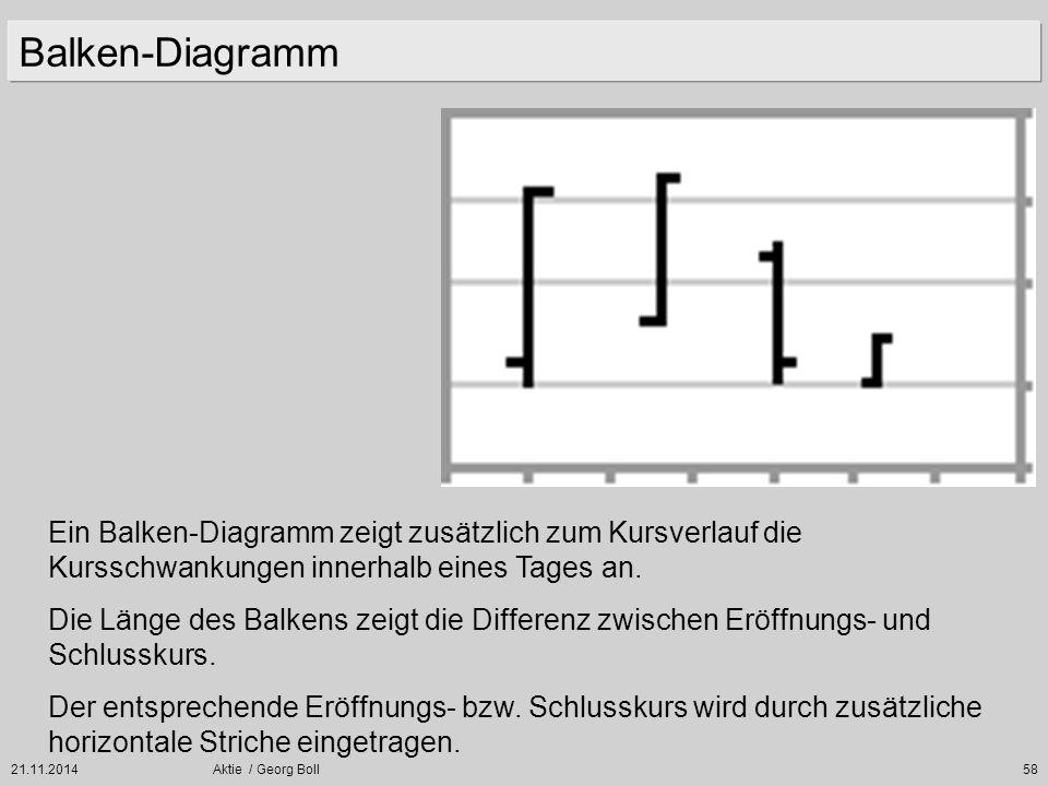 21.11.2014Aktie / Georg Boll58 Balken-Diagramm Ein Balken-Diagramm zeigt zusätzlich zum Kursverlauf die Kursschwankungen innerhalb eines Tages an. Die
