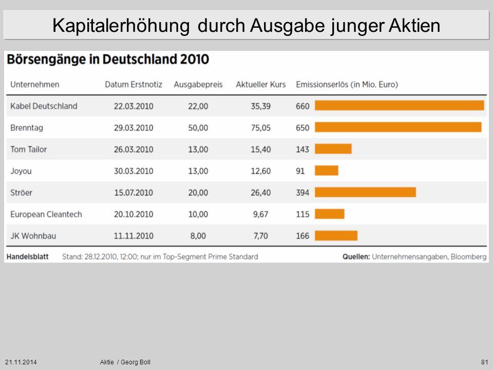 21.11.2014Aktie / Georg Boll81 Kapitalerhöhung durch Ausgabe junger Aktien