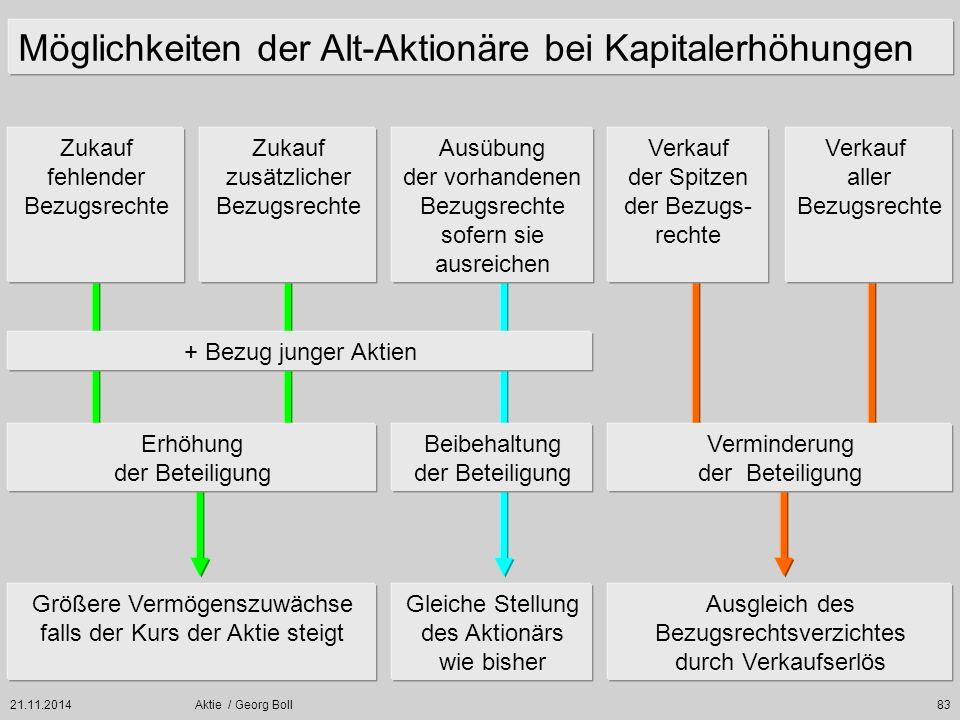 21.11.2014Aktie / Georg Boll83 Möglichkeiten der Alt-Aktionäre bei Kapitalerhöhungen Zukauf fehlender Bezugsrechte Verkauf aller Bezugsrechte Erhöhung