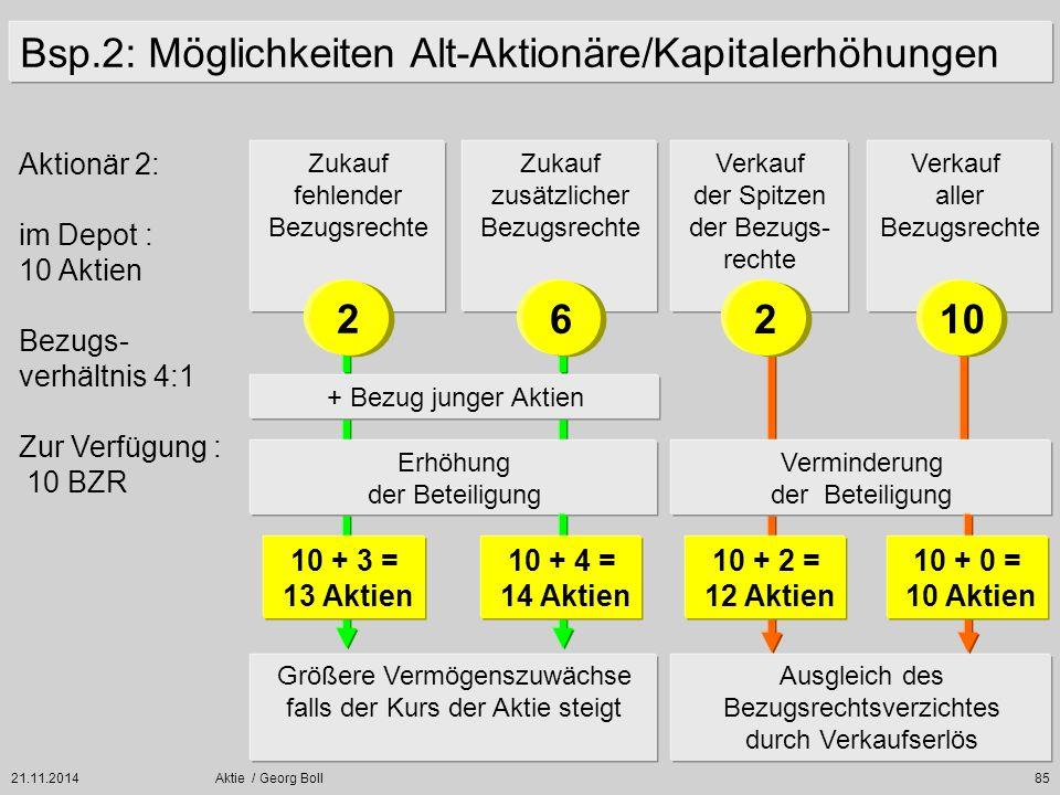 21.11.2014Aktie / Georg Boll85 Zukauf fehlender Bezugsrechte Verkauf aller Bezugsrechte Erhöhung der Beteiligung Verminderung der Beteiligung Größere