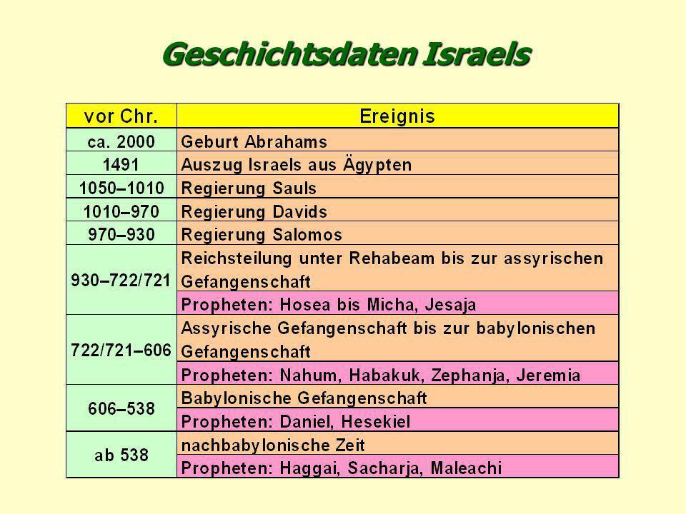 Äthiopien und Libyen Ägypten Syrien Könige von Osten Das Tier, der falsche Prophet, die 10 Könige + europäische Heere Harmagedon 1.Christus vernichtet in Harmagedon das Tier, den Antichrist, die Könige und ihre Heere 2.Dann erscheint Er sichtbar auf dem Ölberg zur Befreiung Jerusalems 3.Beginn des Friedensreichs