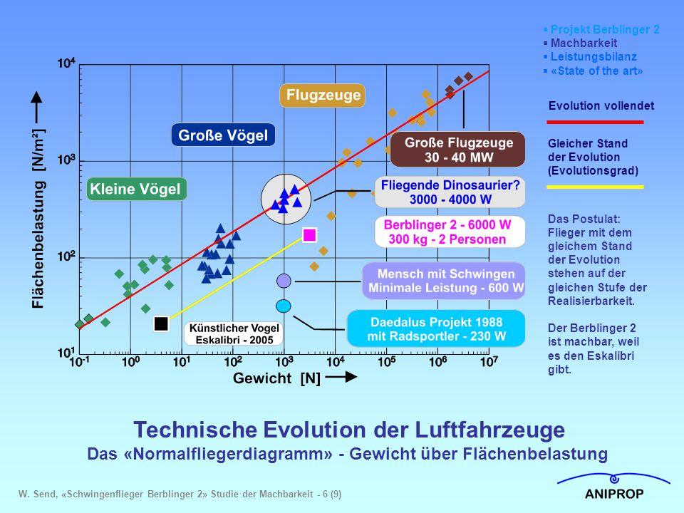Technische Evolution der Luftfahrzeuge Das «Normalfliegerdiagramm» - Gewicht über Flächenbelastung  Projekt Berblinger 2  Machbarkeit  Leistungsbil