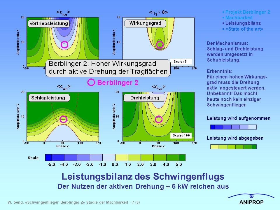 Leistungsbilanz des Schwingenflugs Der Nutzen der aktiven Drehung – 6 kW reichen aus  Projekt Berblinger 2  Machbarkeit  Leistungsbilanz  «State o