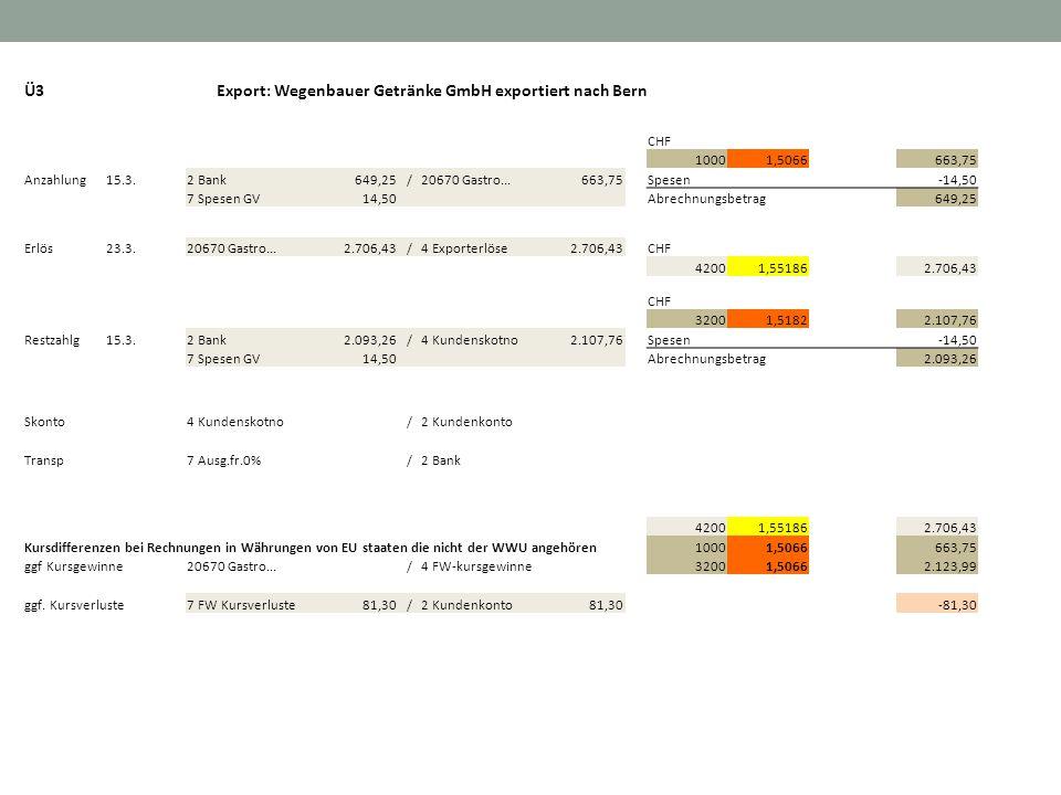 Ü3Export: Wegenbauer Getränke GmbH exportiert nach Bern CHF 10001,5066 663,75 Anzahlung15.3.2 Bank 649,25/20670 Gastro... 663,75Spesen -14,50 7 Spesen