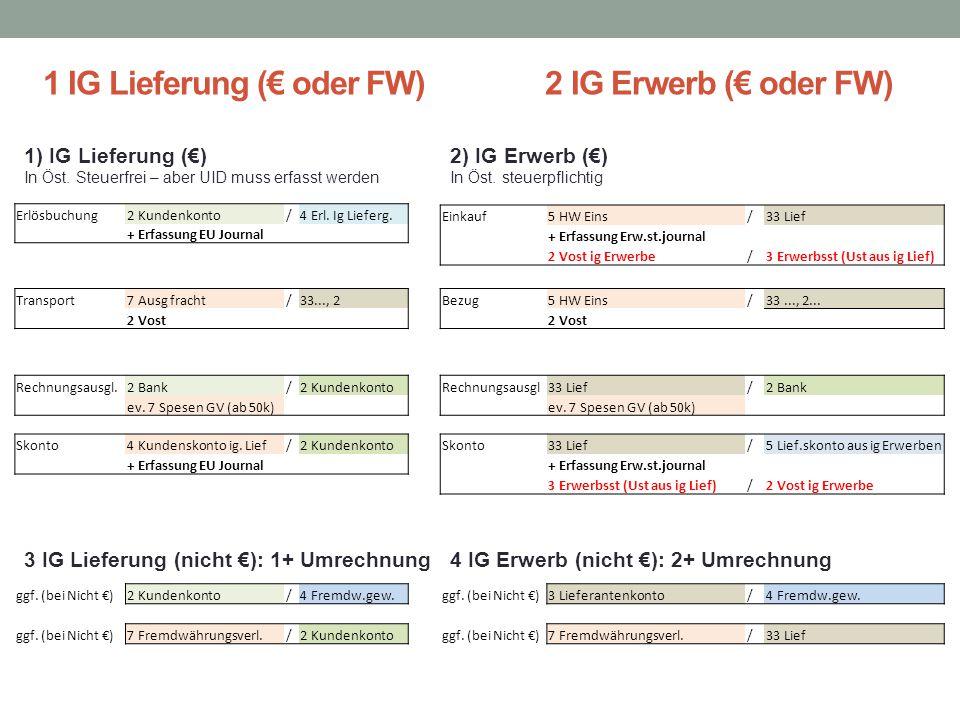 1 IG Lieferung (€ oder FW) 2 IG Erwerb (€ oder FW) Erlösbuchung2 Kundenkonto/4 Erl. Ig Lieferg. + Erfassung EU Journal Einkauf5 HW Eins/33 Lief + Erfa