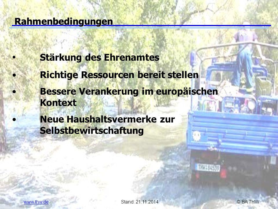 www.thw.deStand: 21.11.2014© BA THW Rahmenbedingungen Stärkung des Ehrenamtes Richtige Ressourcen bereit stellen Bessere Verankerung im europäischen Kontext Neue Haushaltsvermerke zur Selbstbewirtschaftung