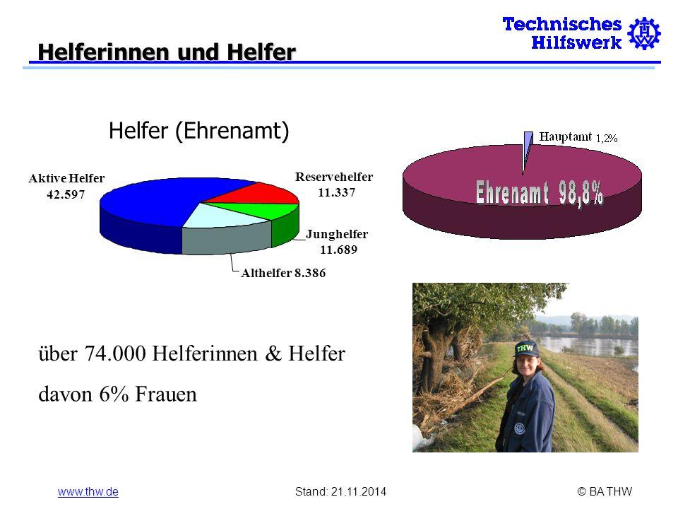 www.thw.deStand: 21.11.2014© BA THW Helferinnen und Helfer Aktive Helfer 42.597 Reservehelfer 11.337 Junghelfer 11.689 Althelfer 8.386 Helfer (Ehrenamt) über 74.000 Helferinnen & Helfer davon 6% Frauen