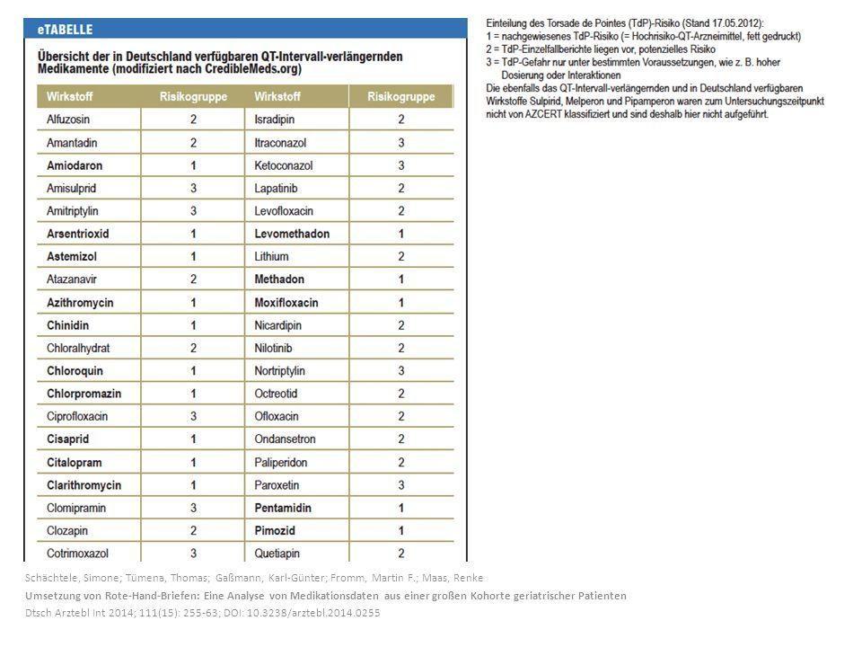 Schächtele, Simone; Tümena, Thomas; Gaßmann, Karl-Günter; Fromm, Martin F.; Maas, Renke Umsetzung von Rote-Hand-Briefen: Eine Analyse von Medikationsd