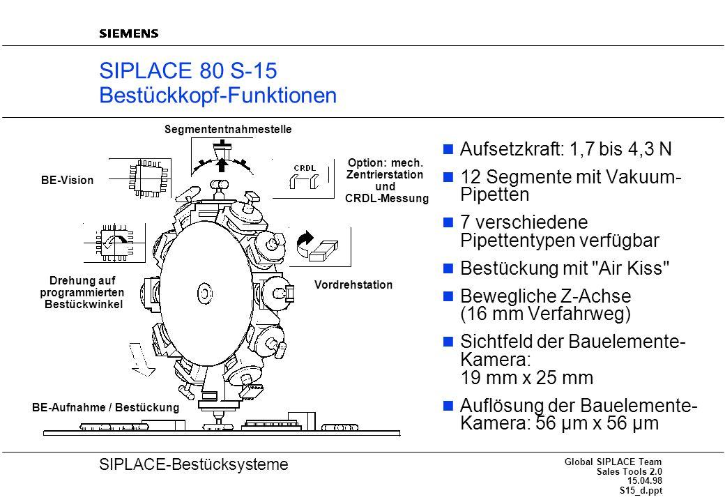 20 SIPLACE-Bestücksysteme Global SIPLACE Team Sales Tools 2.0 15.04.98 S15_d.ppt SIPLACE 80 S-15 Bestückkopf-Funktionen Aufsetzkraft: 1,7 bis 4,3 N 12