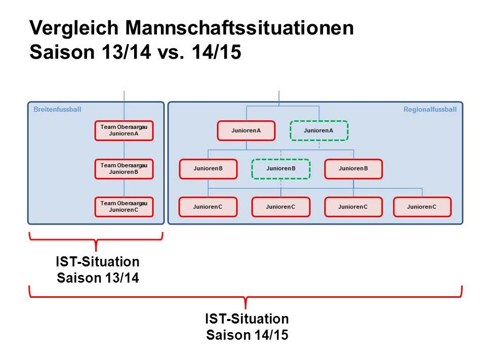 Vergleich Mannschaftssituationen Saison 13/14 vs. 14/15 IST-Situation Saison 13/14 IST-Situation Saison 14/15