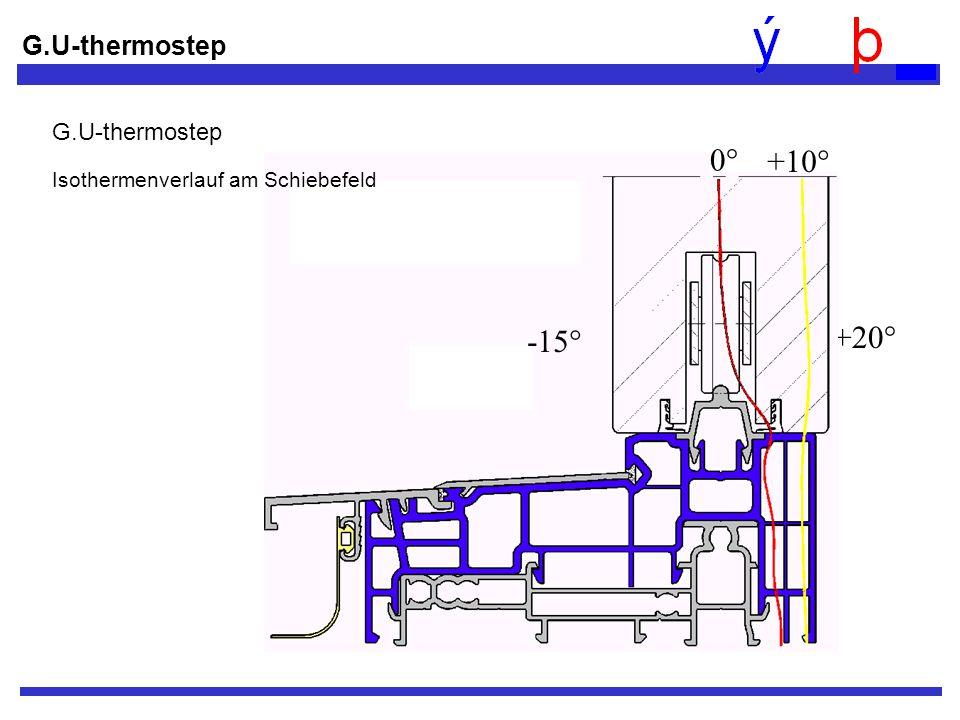 +20° -15° 0° +10° G.U-thermostep Isothermenverlauf am Schiebefeld