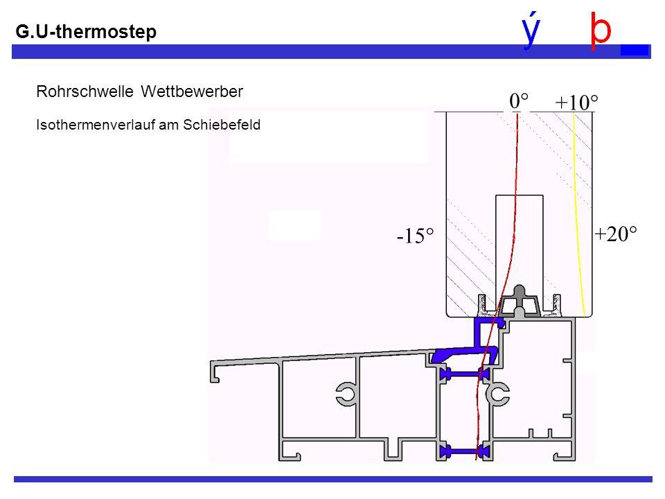 G.U-thermostep +20° -15° 0° +10° Rohrschwelle Wettbewerber Isothermenverlauf am Schiebefeld